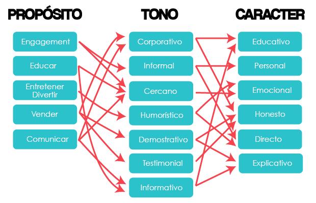 Definir el tono: propósito, tono, carácter